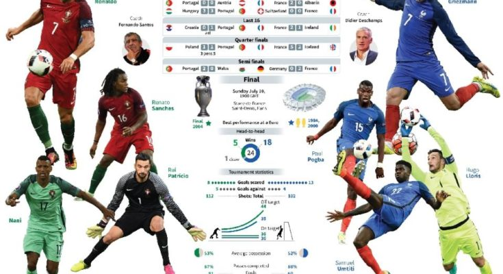Prime finala Euro