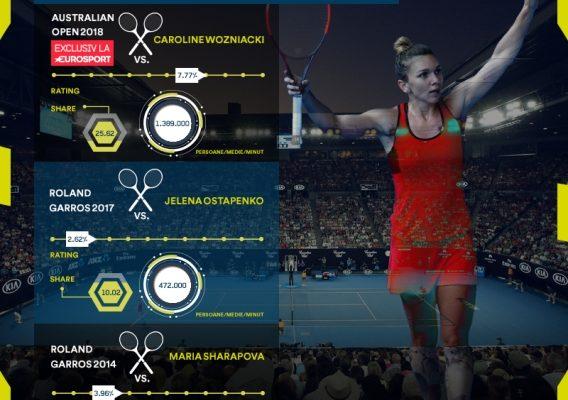 Finala de la Australian Open devine cel mai urmărit eveniment sportiv din istoria Eurosport România!